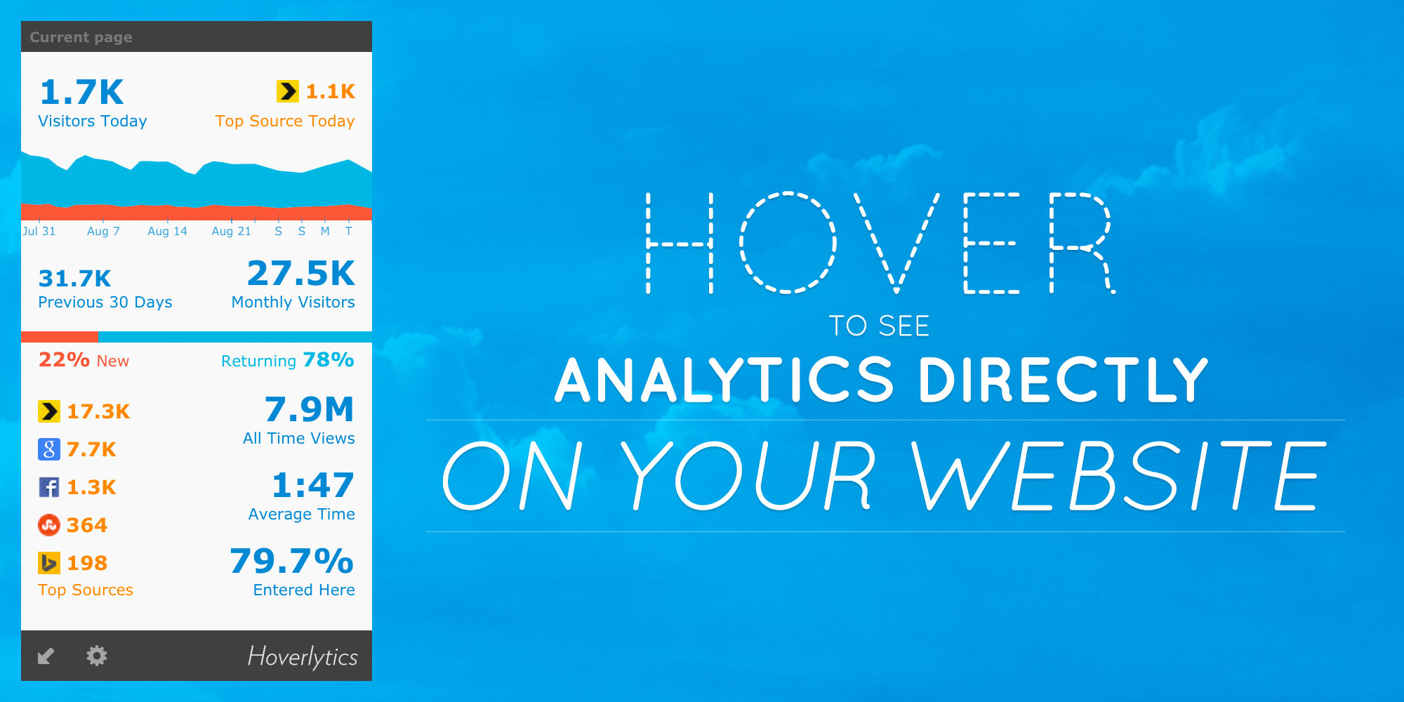 Screenshot of Hoverlytics, which let you see audience analytics directly on your site